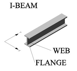I-Beam is a Sandwich Structure